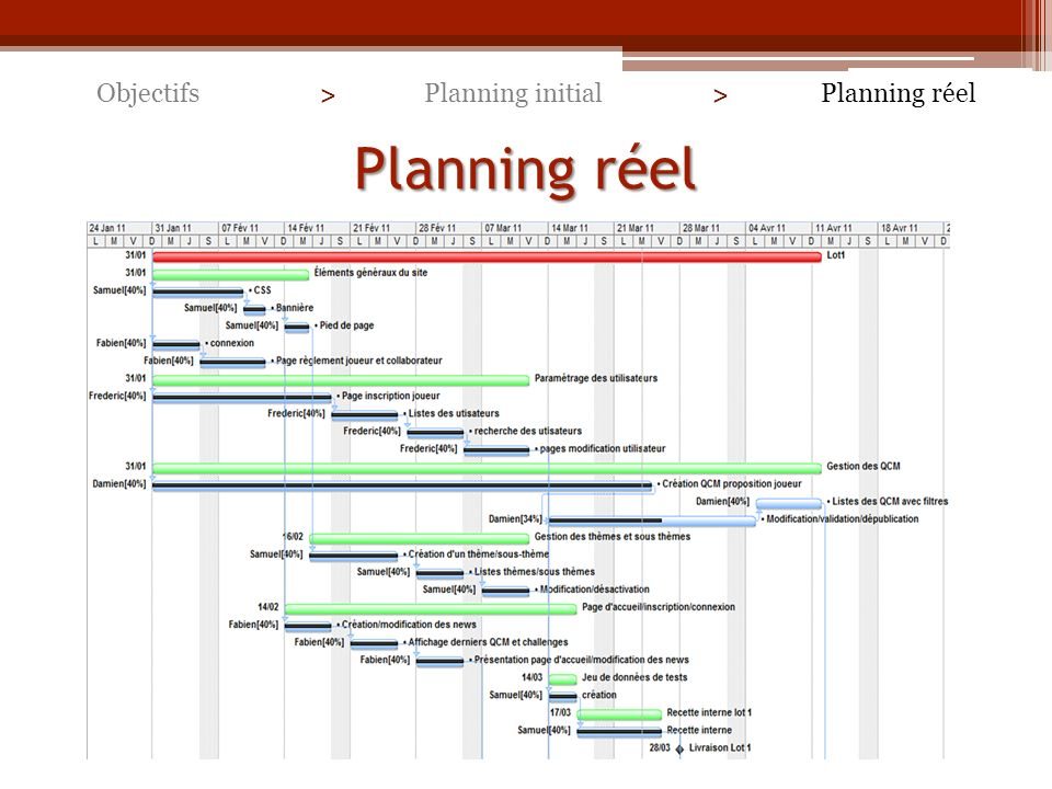 Objectifs > Planning initial > Planning réel Planning réel
