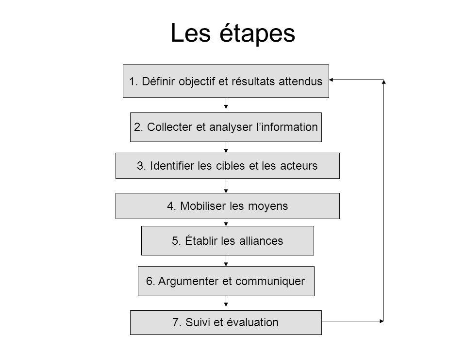 Les étapes 1. Définir objectif et résultats attendus