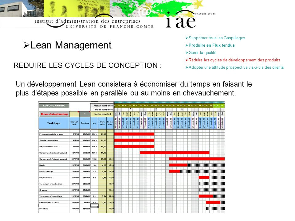 Lean Management REDUIRE LES CYCLES DE CONCEPTION :