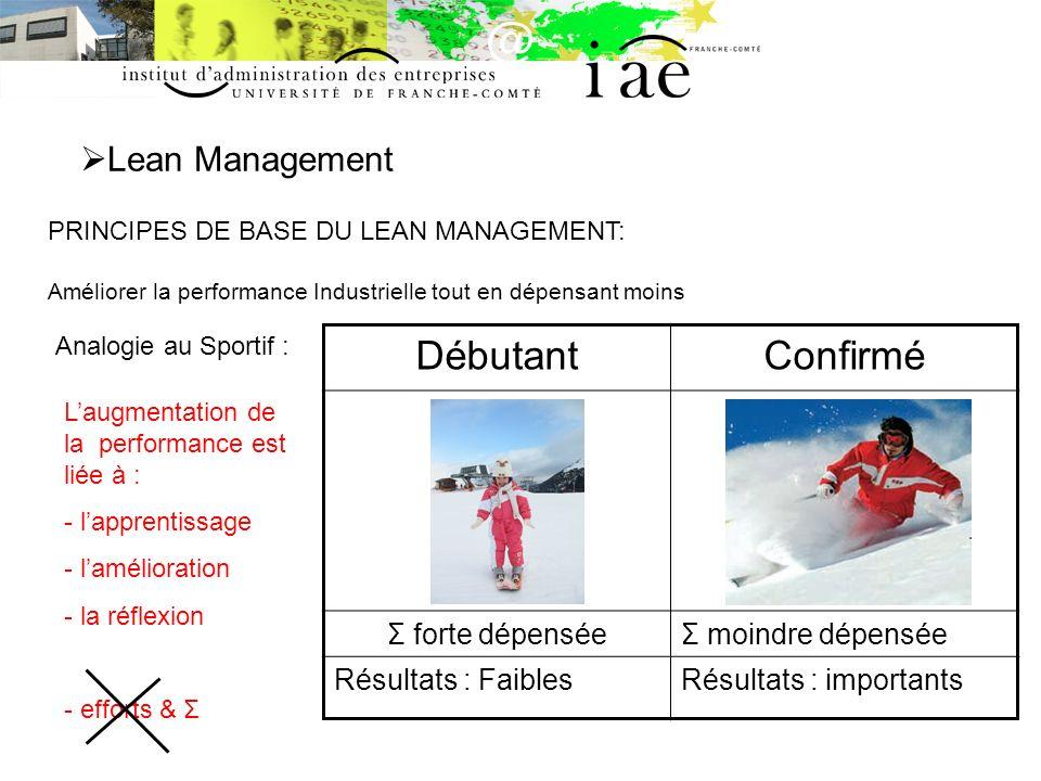 Débutant Confirmé Lean Management Σ forte dépensée Σ moindre dépensée