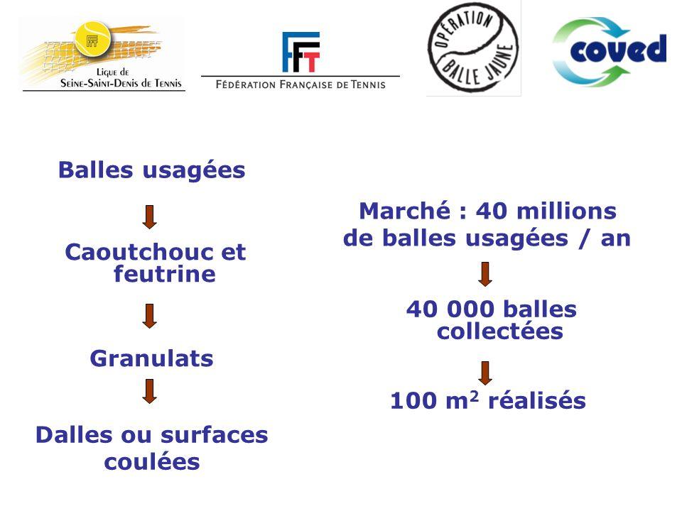 Marché : 40 millions de balles usagées / an