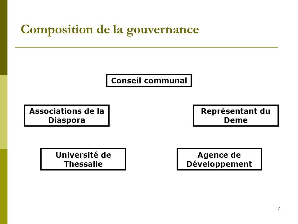 Composition de la gouvernance