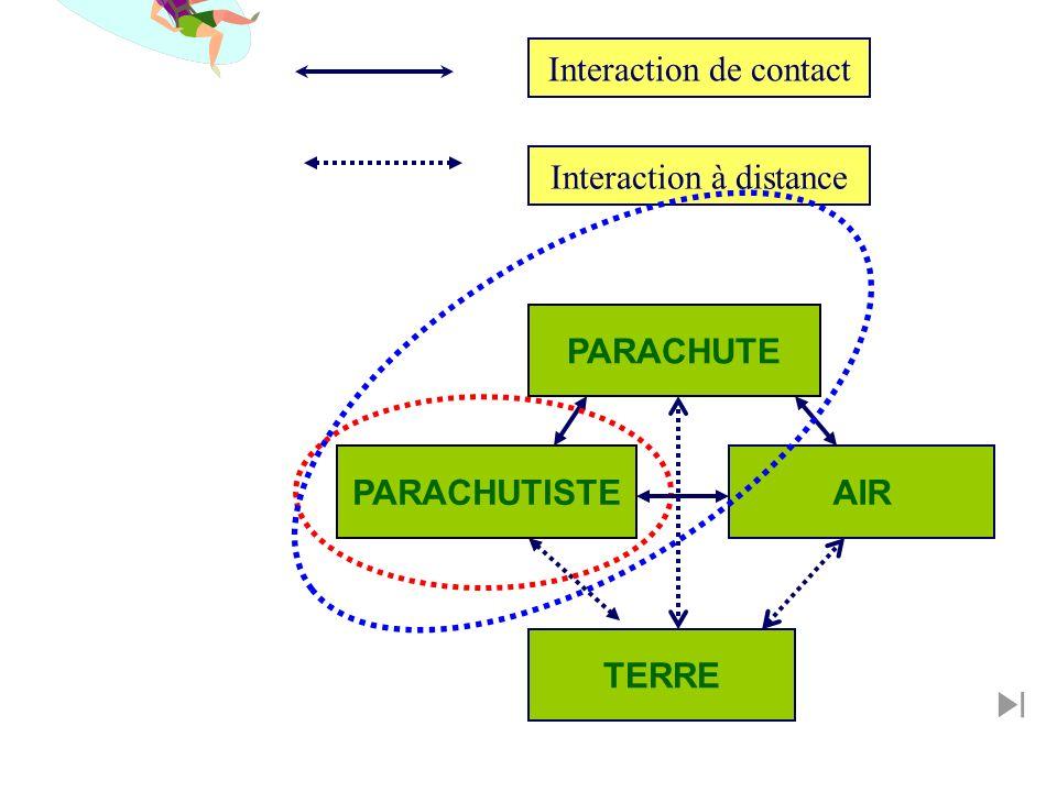 PARACHUTE AIR PARACHUTISTE TERRE