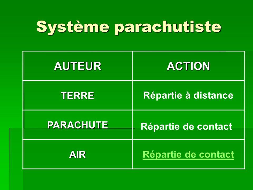 Système parachutiste AUTEUR ACTION TERRE PARACHUTE AIR