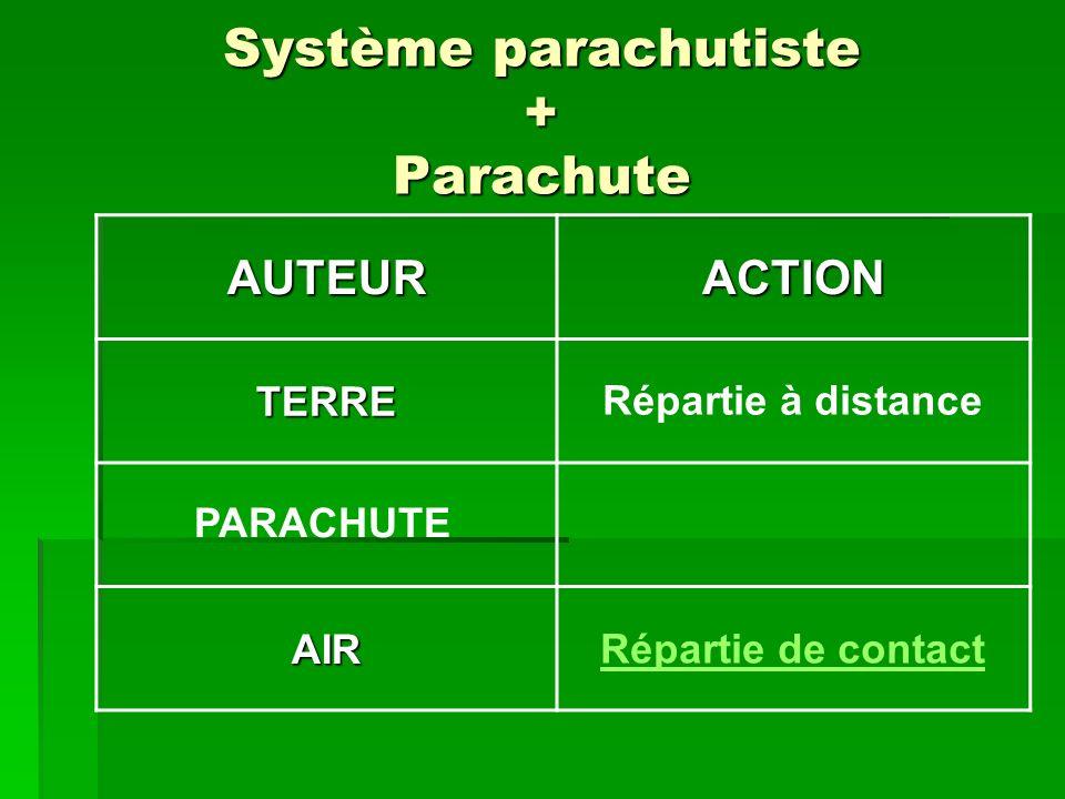 Système parachutiste + Parachute