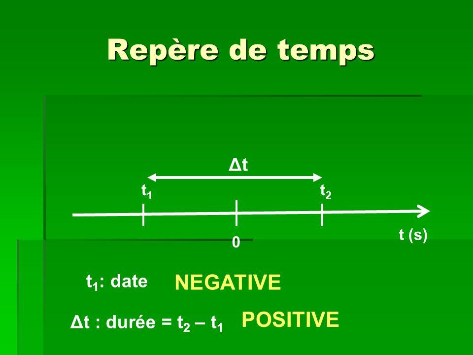 Repère de temps NEGATIVE POSITIVE Δt t1: date Δt : durée = t2 – t1 t1