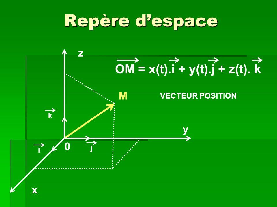 OM = x(t).i + y(t).j + z(t). k