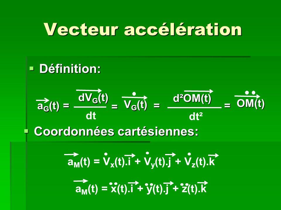 aM(t) = Vx(t).i + Vy(t).j + Vz(t).k aM(t) = x(t).i + y(t).j + z(t).k