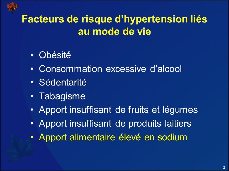 Facteurs de risque d'hypertension liés au mode de vie