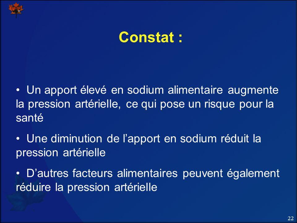 Constat : Un apport élevé en sodium alimentaire augmente la pression artérielle, ce qui pose un risque pour la santé.