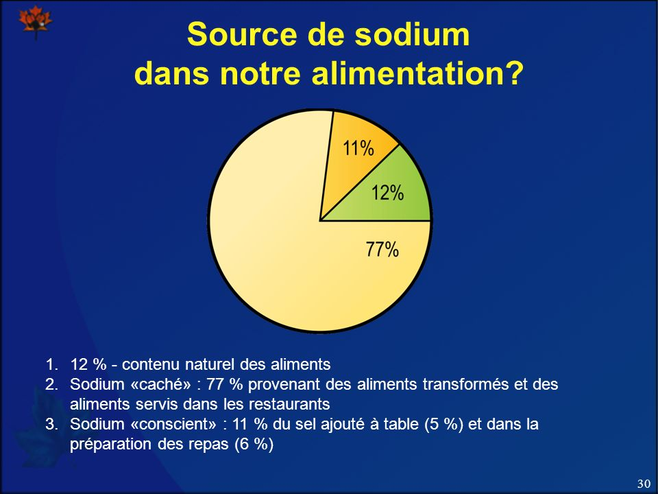 Source de sodium dans notre alimentation