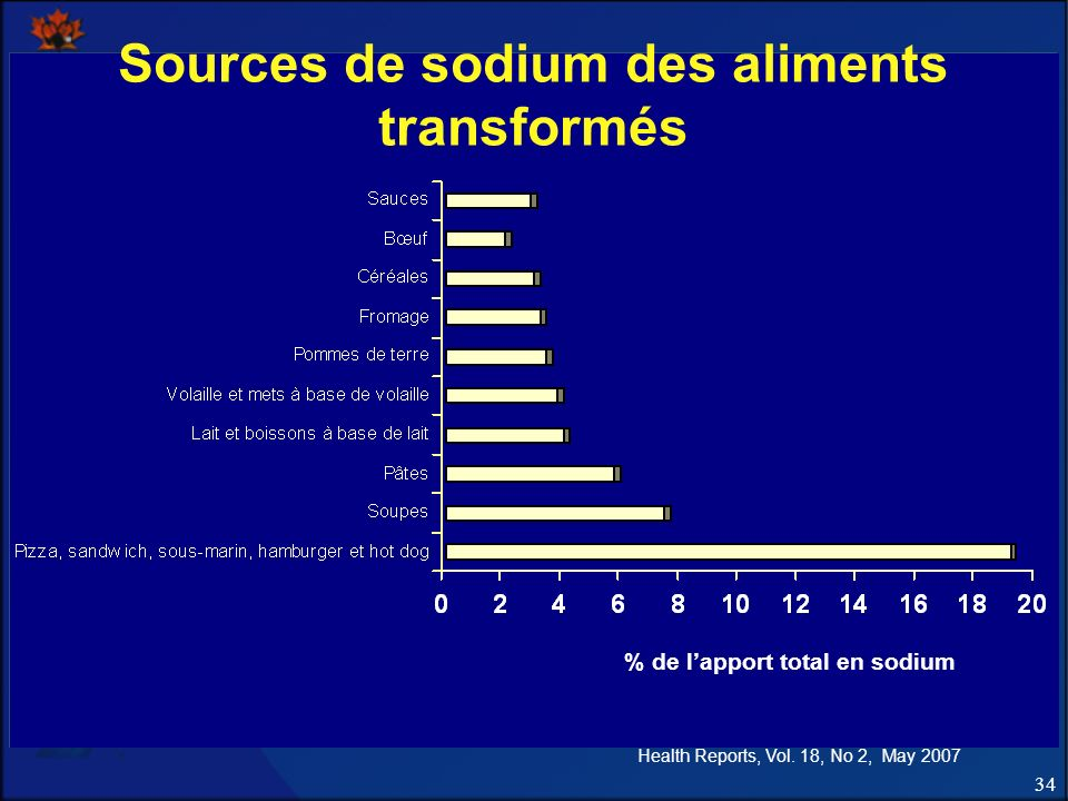 Sources de sodium des aliments transformés