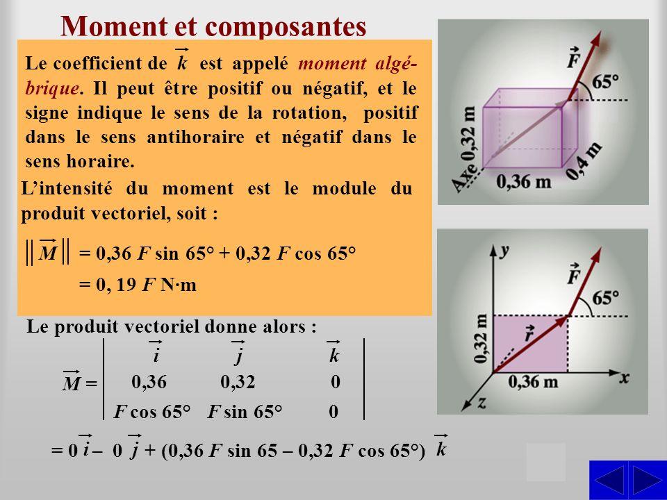 Moment et composantes S S S