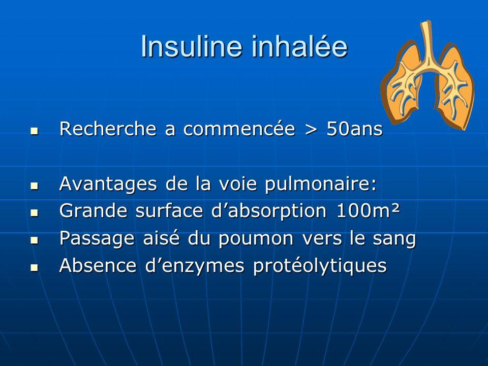 Insuline inhalée Recherche a commencée > 50ans