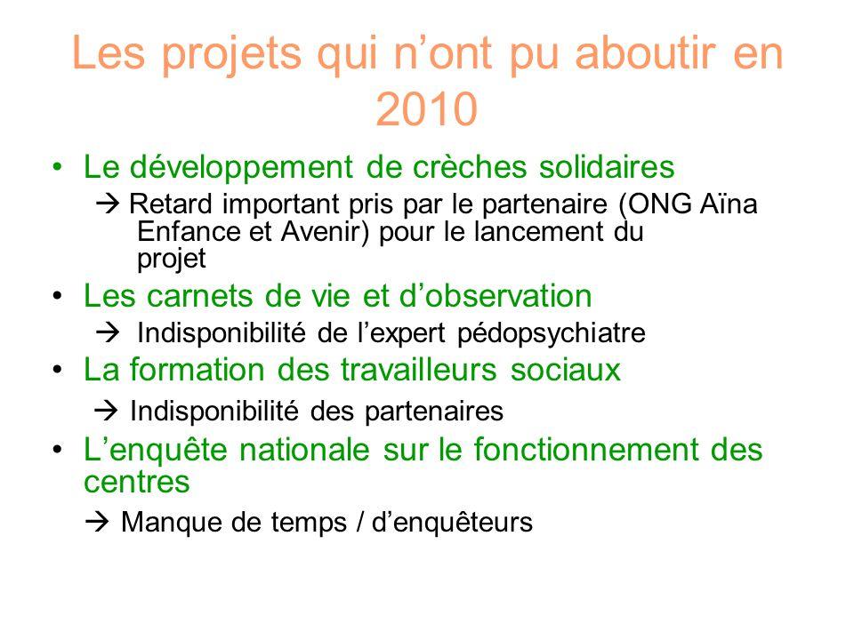 Les projets qui n'ont pu aboutir en 2010