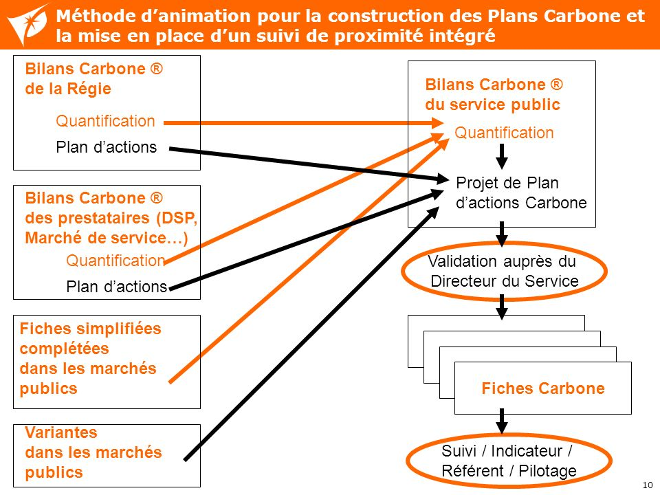 Méthode d'animation pour la construction des Plans Carbone et la mise en place d'un suivi de proximité intégré