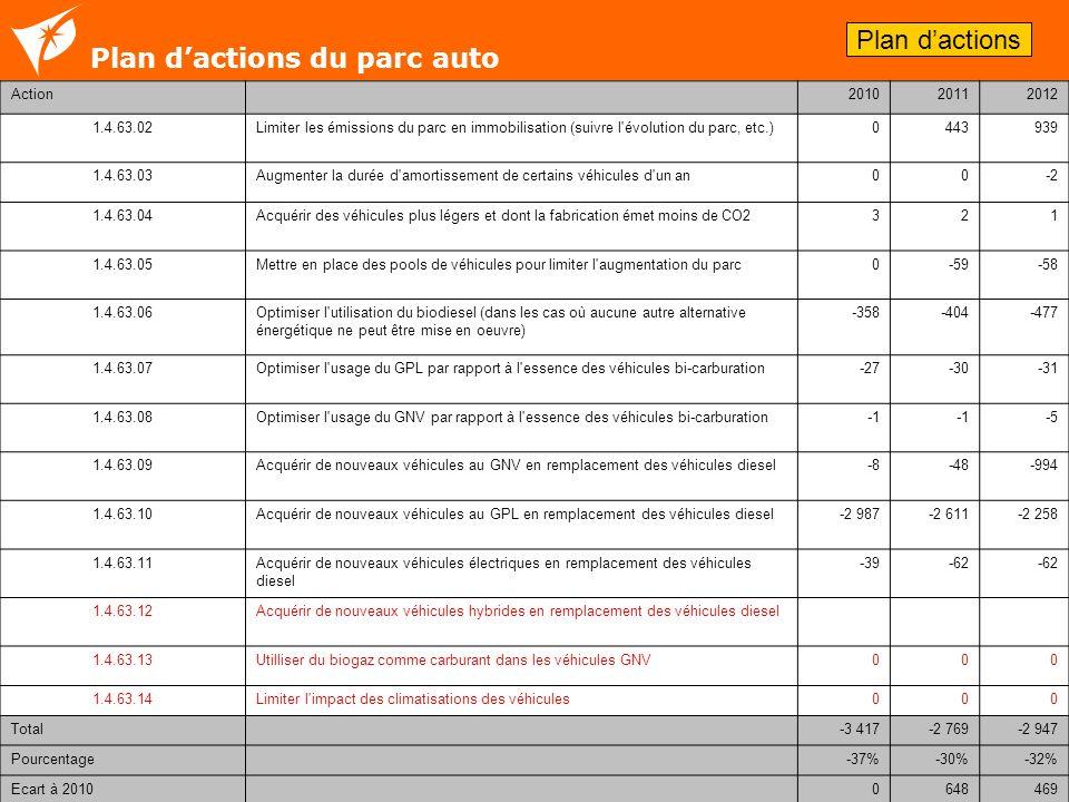 Plan d'actions du parc auto