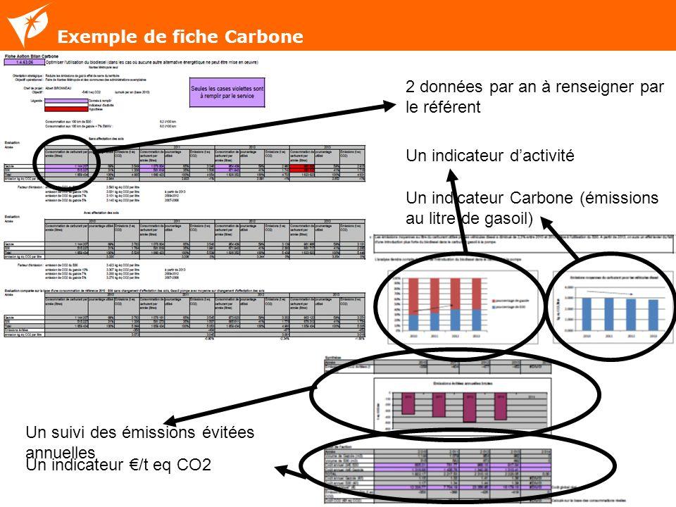 Exemple de fiche Carbone