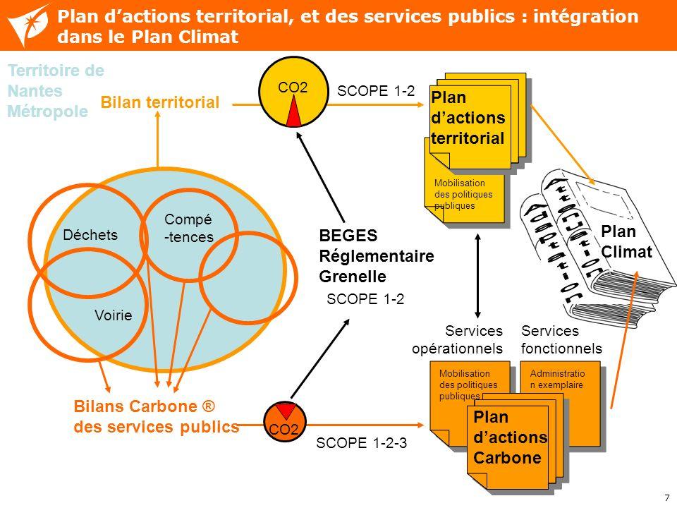 Plan d'actions territorial, et des services publics : intégration dans le Plan Climat
