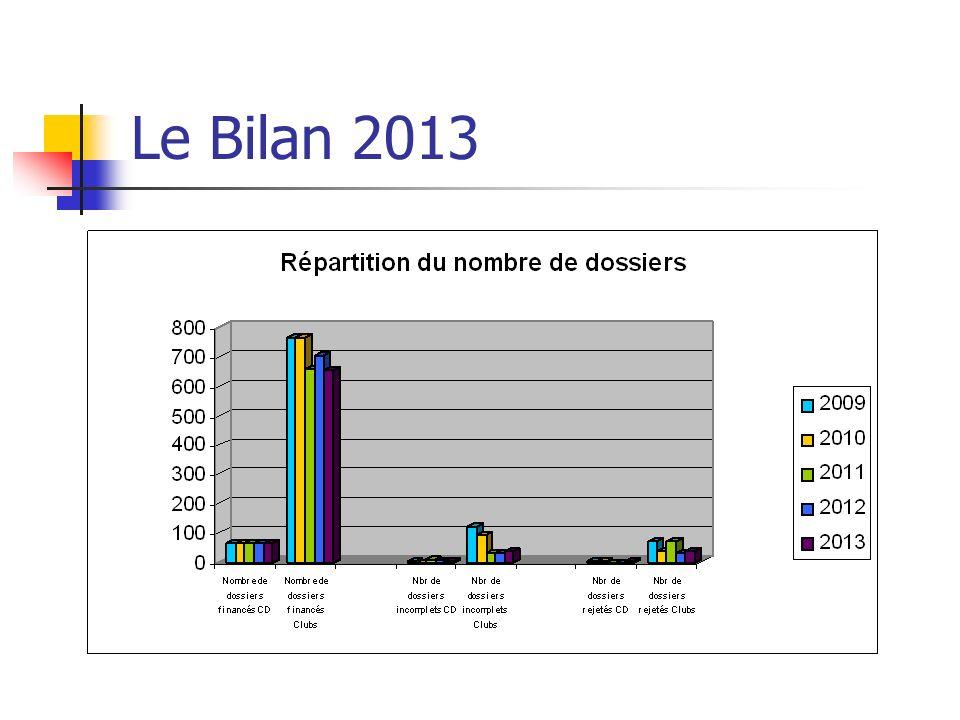 Le Bilan 2013