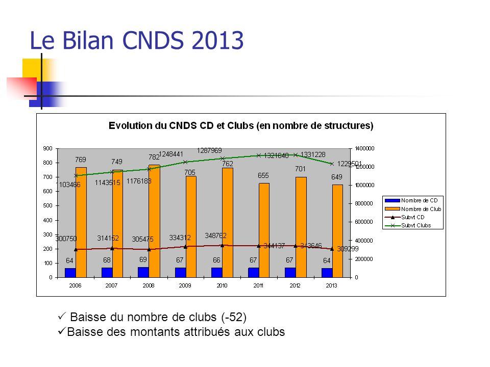 Le Bilan CNDS 2013  Baisse du nombre de clubs (-52)