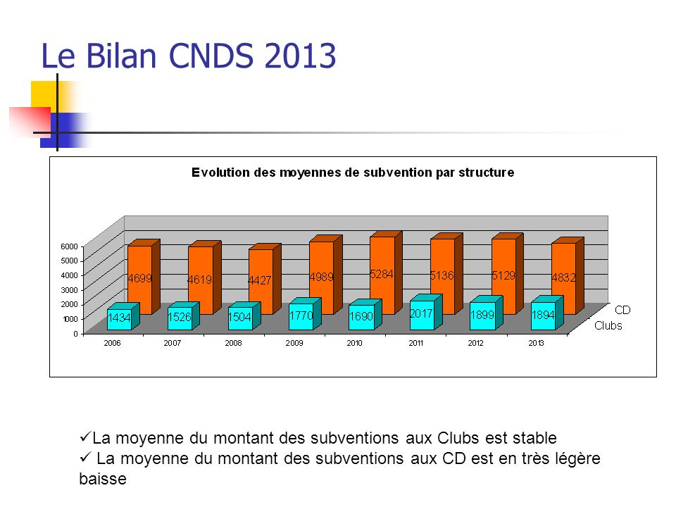 Le Bilan CNDS 2013 La moyenne du montant des subventions aux Clubs est stable.