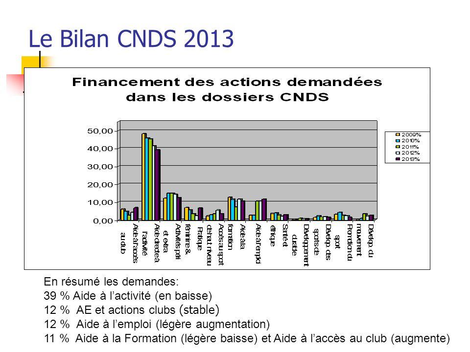 Le Bilan CNDS 2013 En résumé les demandes: