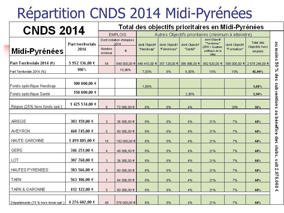 Répartition CNDS 2014 Midi-Pyrénées