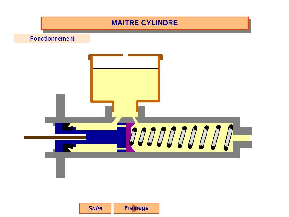 MAITRE CYLINDRE Fonctionnement Suite Freinage