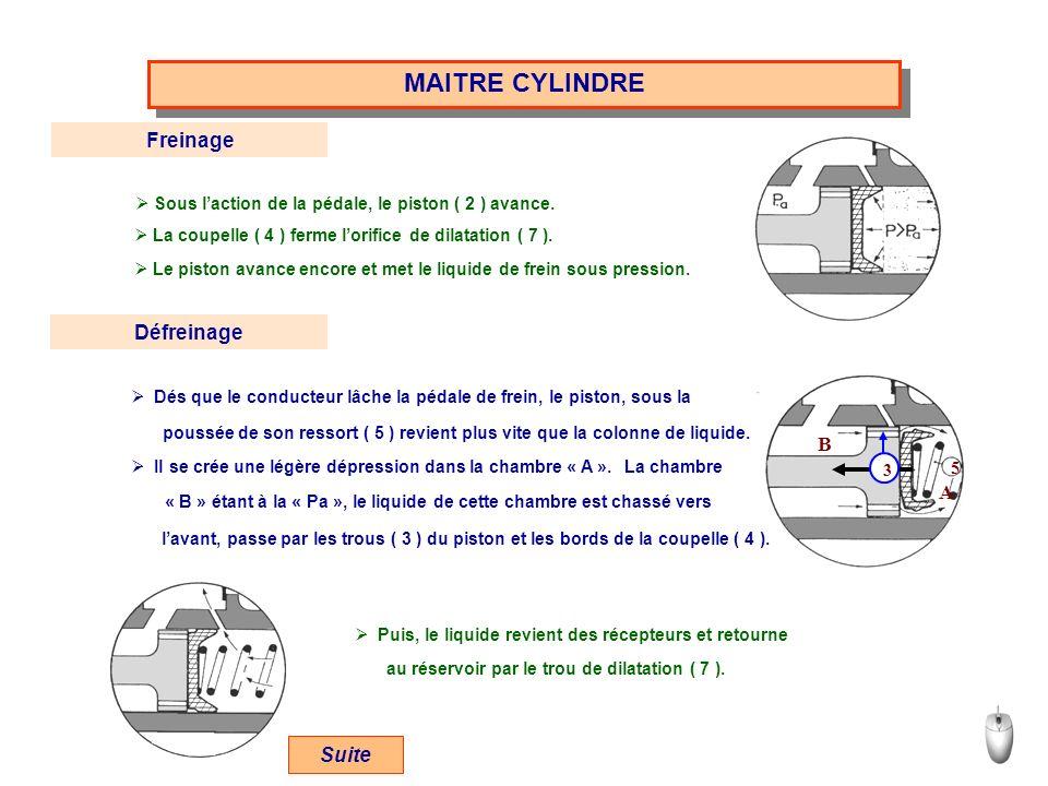 MAITRE CYLINDRE Freinage Défreinage B A Suite