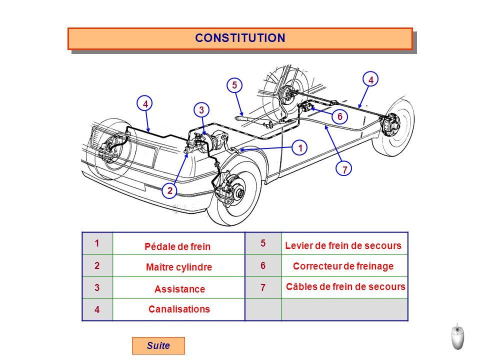 CONSTITUTION 4 5 3 6 7 1 2 1 5 2 6 3 7 4 Pédale de frein