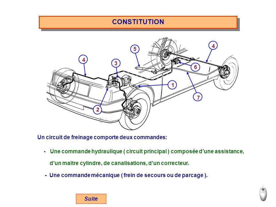 CONSTITUTION 6. 5. 7. 1. 3. 2. 4. Un circuit de freinage comporte deux commandes: