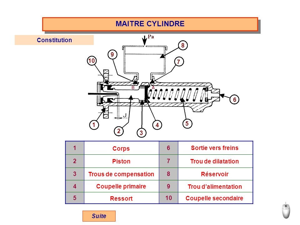 MAITRE CYLINDRE Constitution 8 9 10 7 6 1 4 5 2 3 1 6 2 7 3 8 4 9 5 10