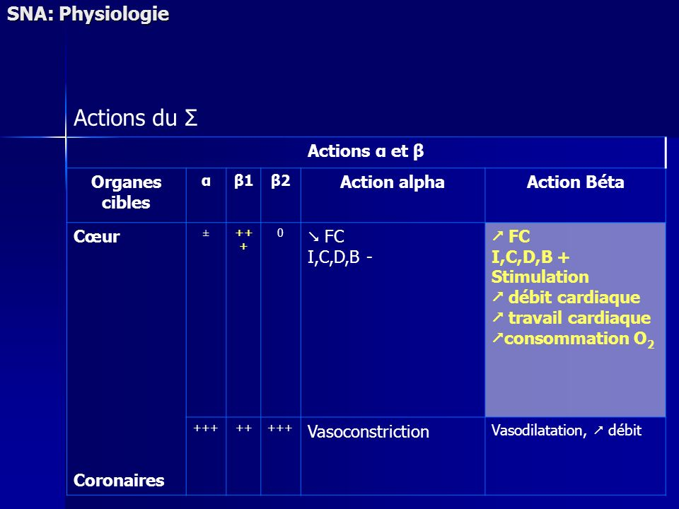 Actions du Σ SNA: Physiologie Actions α et β Organes cibles