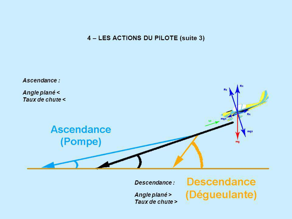4 – LES ACTIONS DU PILOTE (suite 3)