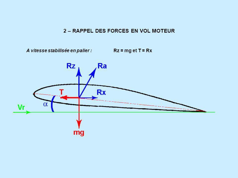 2 – RAPPEL DES FORCES EN VOL MOTEUR