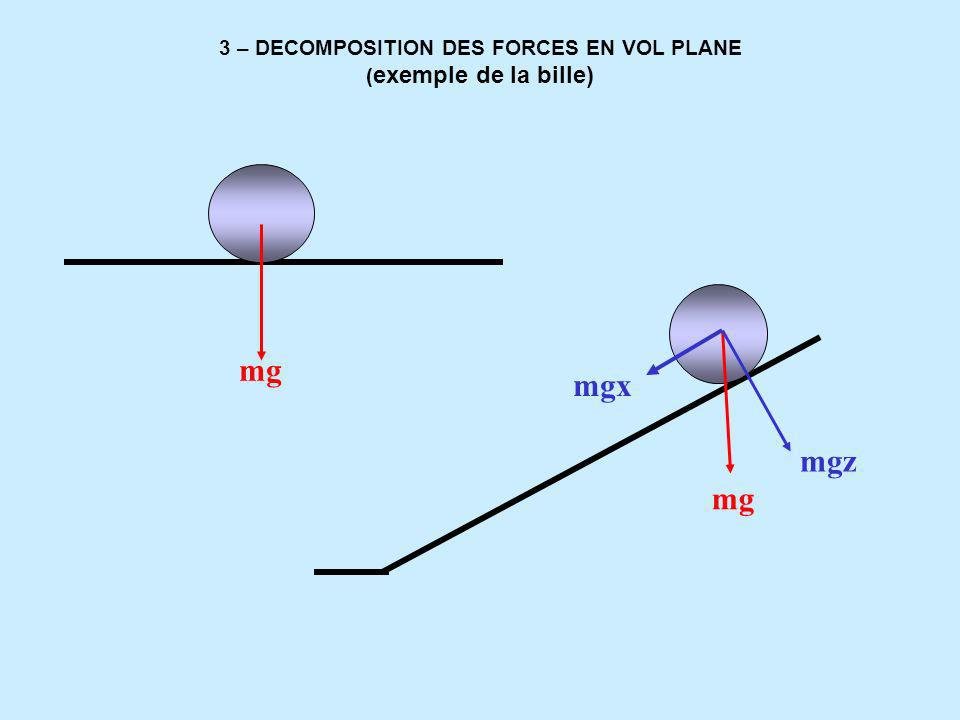 3 – DECOMPOSITION DES FORCES EN VOL PLANE (exemple de la bille)