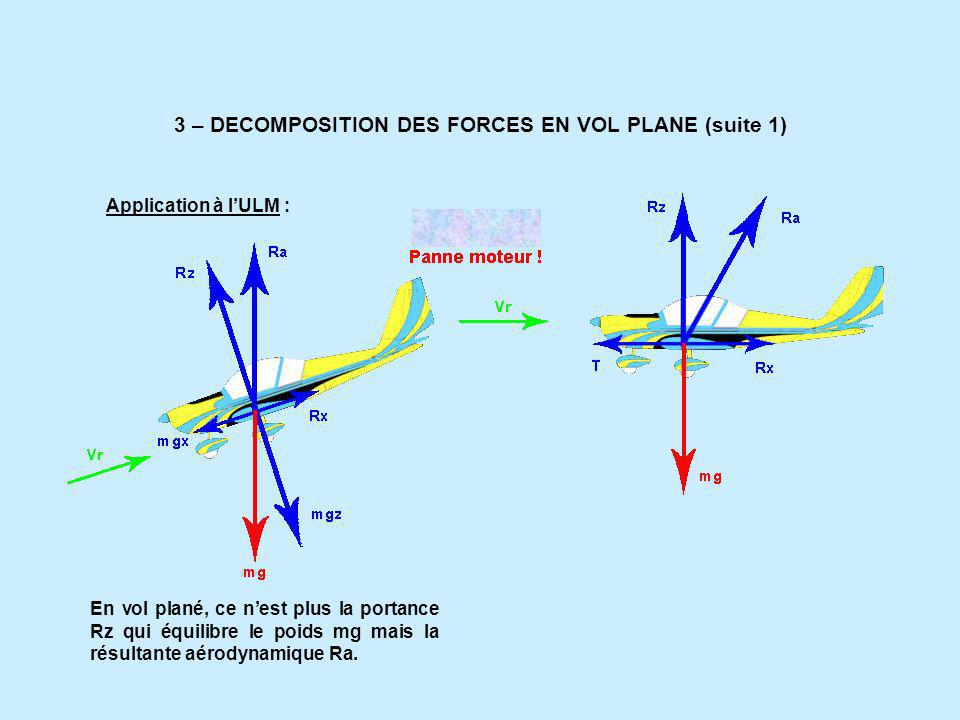 3 – DECOMPOSITION DES FORCES EN VOL PLANE (suite 1)