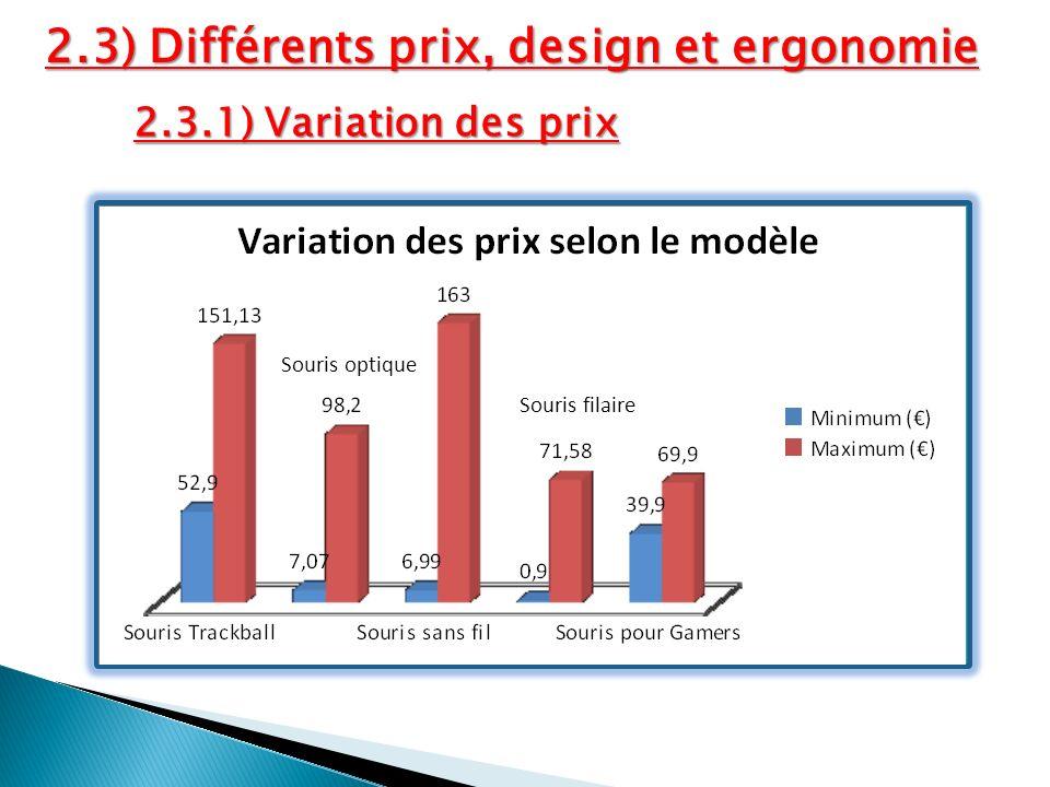 2.3) Différents prix, design et ergonomie