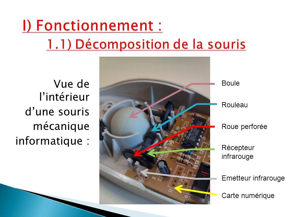 I) Fonctionnement : 1.1) Décomposition de la souris