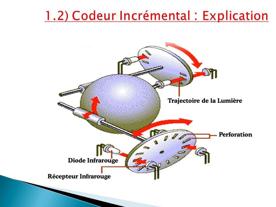 1.2) Codeur Incrémental : Explication