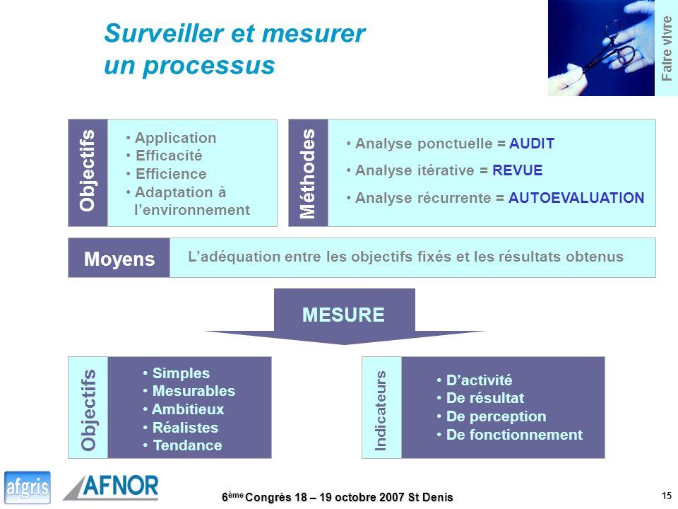 Surveiller et mesurer un processus