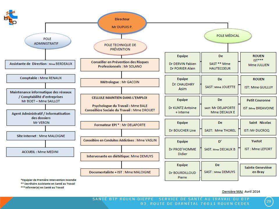 Santé BTP ROUEN-Dieppe - Service de Santé au travail du BTP