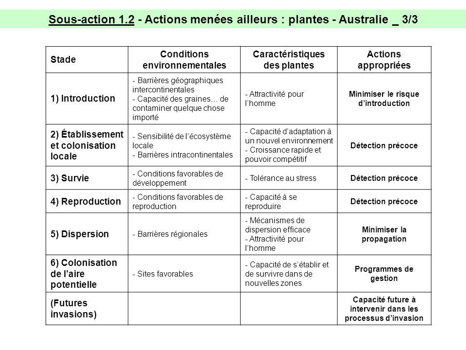 Sous-action 1.2 - Actions menées ailleurs : plantes - Australie _ 3/3