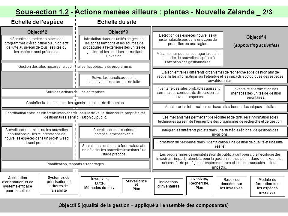 Sous-action 1.2 - Actions menées ailleurs : plantes - Nouvelle Zélande _ 2/3