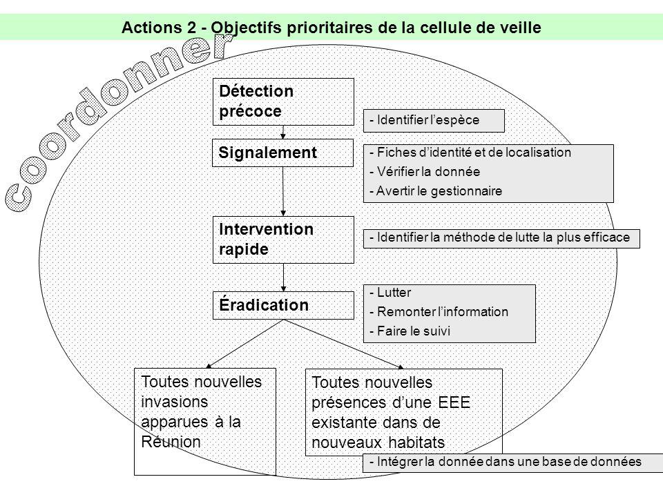 Actions 2 - Objectifs prioritaires de la cellule de veille