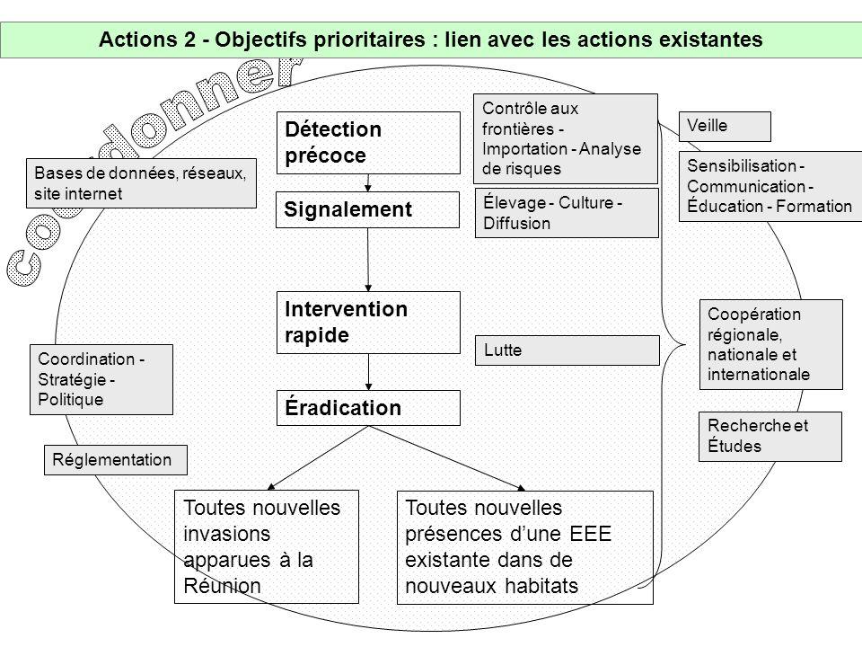 Actions 2 - Objectifs prioritaires : lien avec les actions existantes