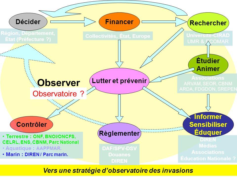 Observer Observatoire Décider Financer Rechercher Étudier Animer