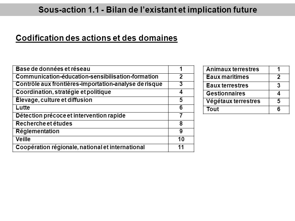 Sous-action 1.1 - Bilan de l'existant et implication future