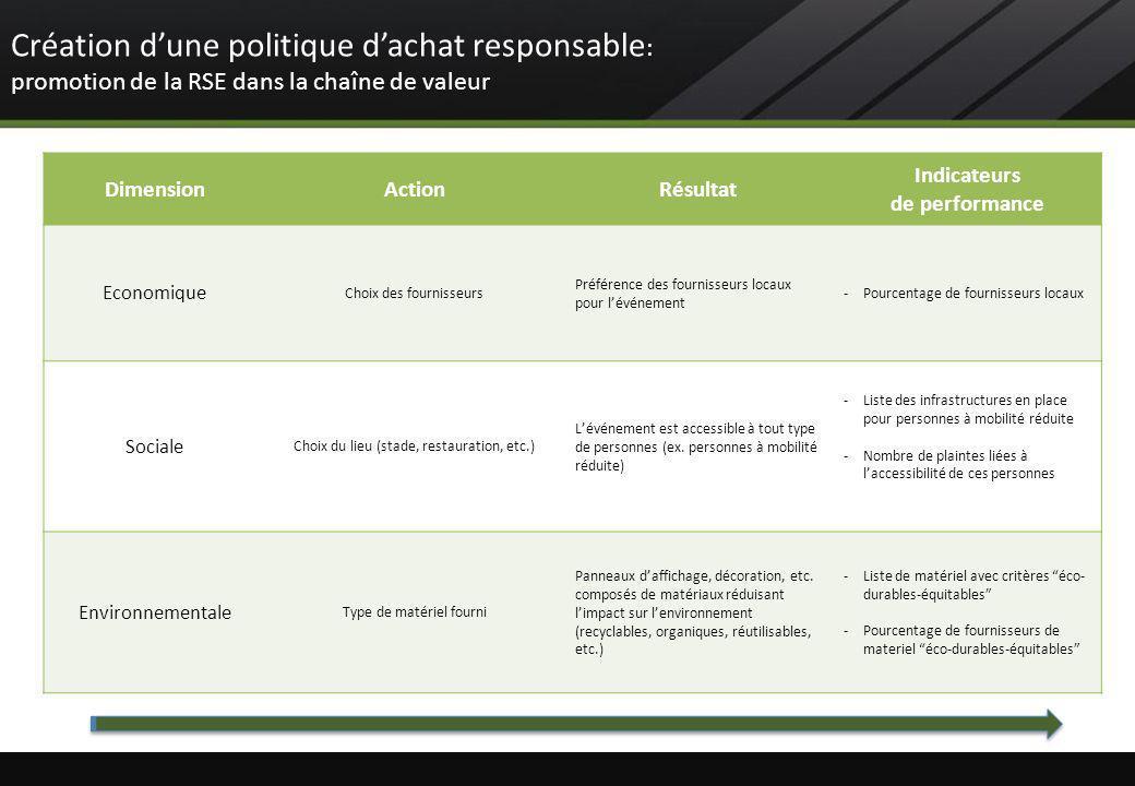 Création d'une politique d'achat responsable: promotion de la RSE dans la chaîne de valeur